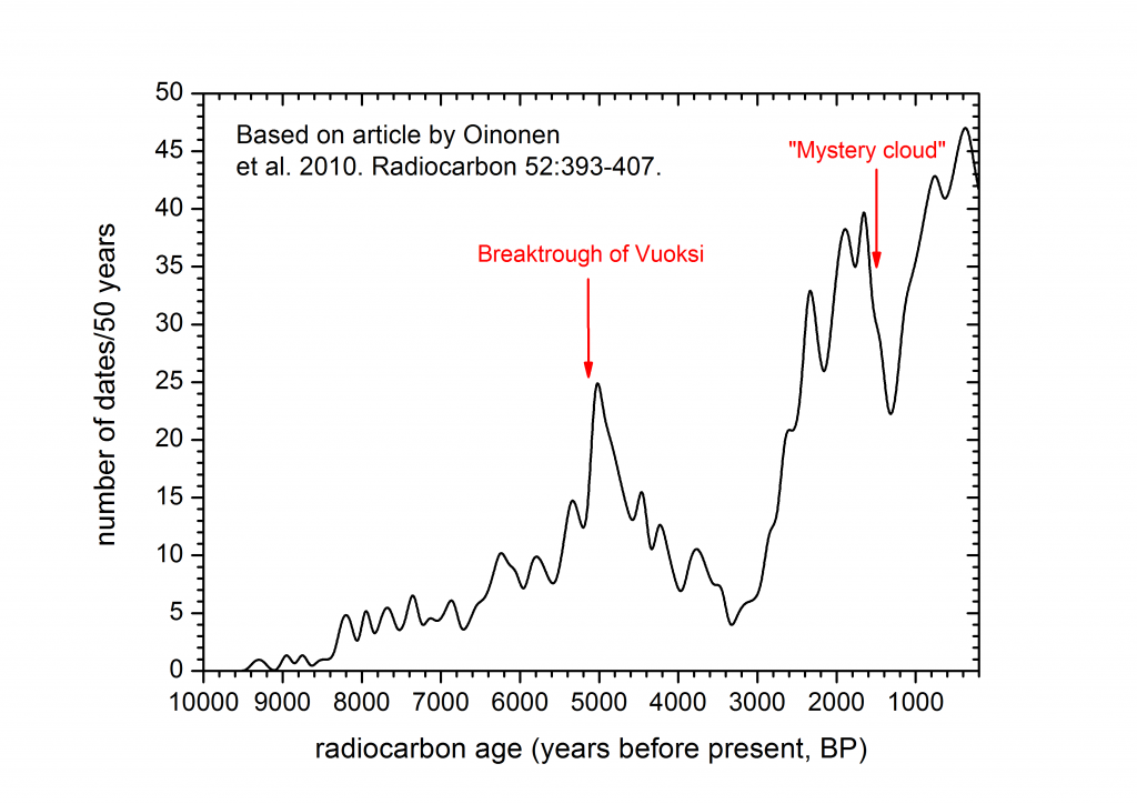 Archeological radiocarbon dates in Finland by age